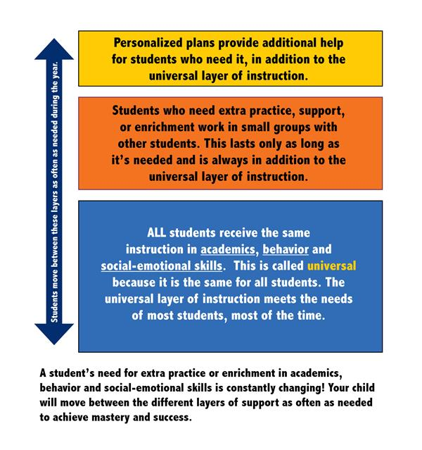 The Three Tiers of Instruction